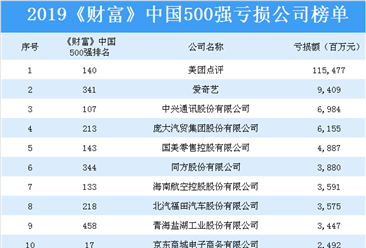 2019《财富》中国500强亏损公司排行榜