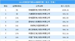 2019年财富中国500强排行榜(电力行业):华能国际第一(图)