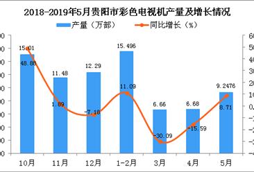 2019年1-5月貴陽市彩色電視機產量為41.09萬部 同比增長2.97%