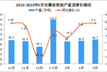 2019年1-5月安徽省焦炭产量为459.8万吨 同比下降0.8%