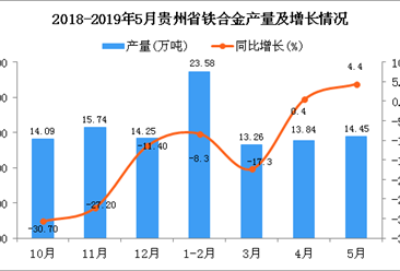 2019年1-5月安徽省汽车产量为37.5万辆 同比下降10.1%