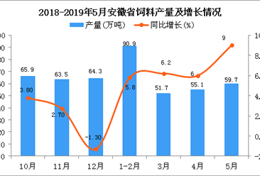 2019年1-5月安徽省饲料产量为251.9万吨 同比增长5%