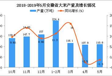 2019年1-5月安徽省大米产量为548.7万吨 同比增长3.8%