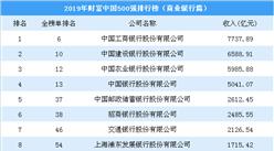 2019年财富中国500强排行榜(商业银行篇):工行第一 建行第二(图)