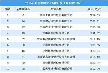 2019年財富中國500強排行榜(商業銀行篇):工行第一 建行第二(圖)