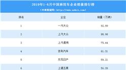 2019年1-6月中国乘用车企业销量排行榜(TOP15)
