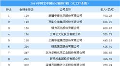 2019年财富中国500强排行榜(化工行业):中泰化学第一(图)