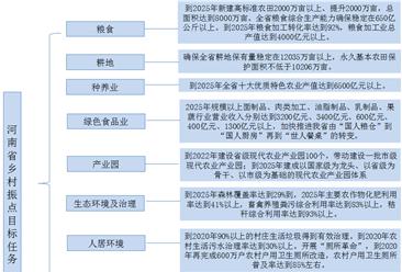 河南省发文明确乡村振兴总目标   2035年基本实现农业农村现代化(附政策全文)