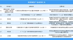 2019年我国电解铜箔产业政策汇总(附图表)