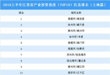 2019上半年江苏省产业投资热度(TOP10)区县排名:海安县位居榜首(土地篇)