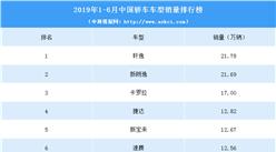 2019年1-6月中国轿车销量排行榜(TOP15)