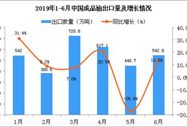 2019年6月中国成品油出口量为542.8万吨 同比增长13.5%
