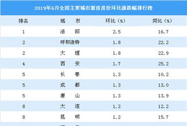 6月新房房价涨跌排行榜:西安涨幅回落 丹东房价下跌(附榜单)