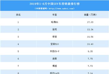 2019年上半年中国SUV车型销量排行榜