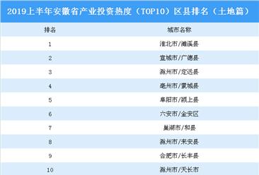 2019上半年安徽省产业投资热度(TOP10)区县排名:濉溪县位居榜首(土地篇)