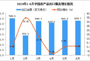 2019年6月中国农产品出口金额为6535.7百万美元 同比增长0.8%