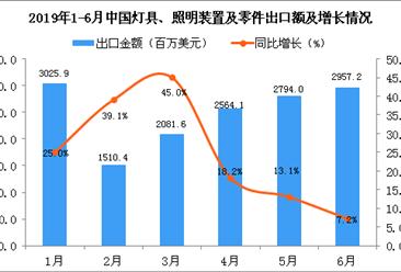 2019年6月中国灯具、照明装置及零件出口金额同比增长7.2%