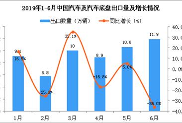 2019年6月中国汽车及汽车底盘出口量为11.9万辆 同比下降36%