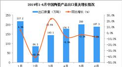 2019年1-6月中國陶瓷產品出口量及金額增長情況分析