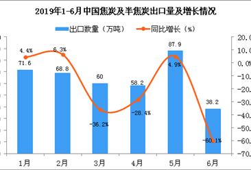 2019年6月中国焦炭及半焦炭出口量为38.2万吨 同比下降60.1%