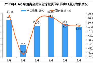 2019年6月中国贵金属或包贵金属的首饰出口量同比增长1.5%
