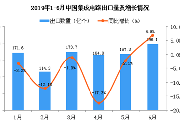 2019年6月中国集成电路出口量为196.1亿个 同比增长6.9%