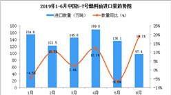 2019年6月中国5-7号燃料油进口量同比增长19.1%