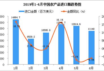2019年6月中国农产品进口金额为11148百万美元 同比下降6%