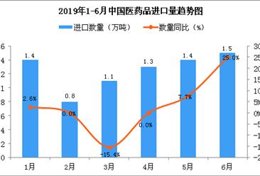 2019年6月中国医药品进口量为1.5万吨 同比增长25%