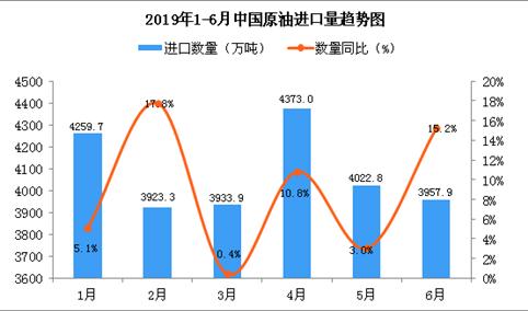 2019年6月中国原油进口量为3957.9万吨 同比增长15.2%