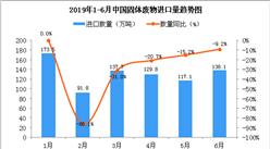 2019年6月中国固体废物进口量同比下降9.2%