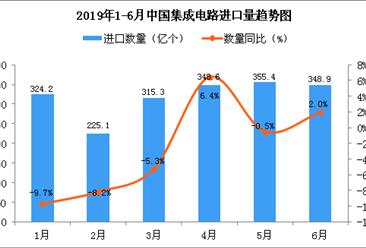 2019年6月中国集成电路进口量为348.9亿个 同比增长2%