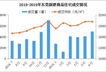 2019年6月东莞各镇街新房成交量及房价排行榜:长安房价逼近3万(附榜单)