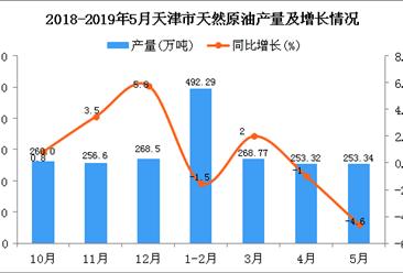 2019年1-5月天津市天然原油产量为1267.7万吨 同比下降1.3%
