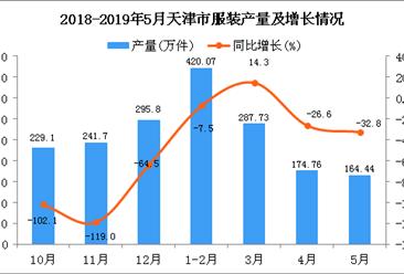 2019年1-5月天津市服装产量为1044.5万件 同比下降12.2%