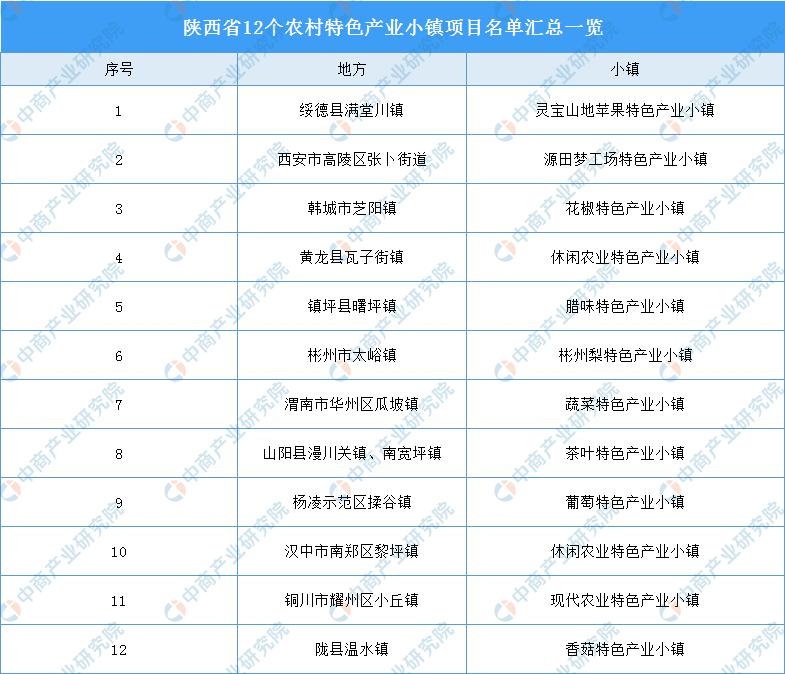 河马比分:陕西将建12个农村特色产业小镇 加快现代农业+特色小镇发展(附政
