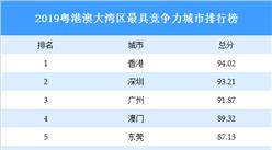2019粤港澳大湾区最具竞争力城市排行榜