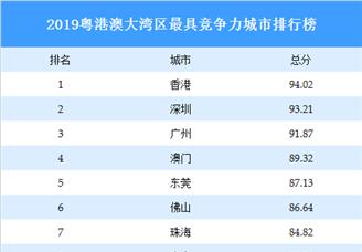 2019粵港澳大灣區最具競爭力城市排行榜