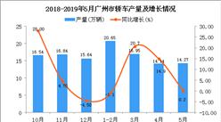 2019年1-5月广州市轿车产量为69.65万辆 同比增长13.3%