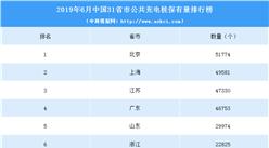 2019年上半年中國31省市公共充電樁擁有量排行榜
