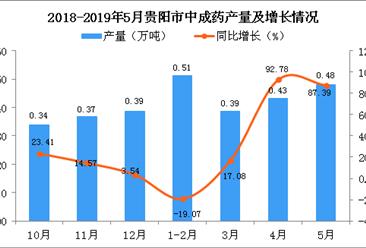 2019年1-5月贵阳市中成药产量为1.73万吨 同比增长40.55%