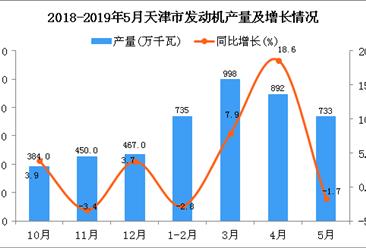 2019年1-5月天津市发动机产量为4129万千瓦 同比增长2.8%