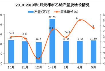 2019年1-5月天津市乙烯产量为57万吨 同比增长2.7%