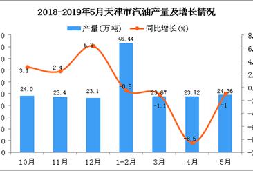 2019年1-5月天津市汽油产量为118.2万吨 同比下降2.4%