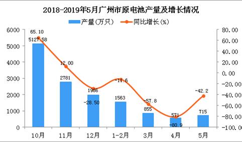 2019年1-5月广州市原电池产量为3698万只 同比下降53.9%