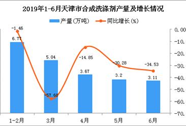 2019年1-6月天津市合成洗涤剂产量为21.39万吨 同比下降34.04%