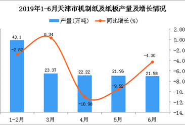 2019年1-6月天津市机制纸及纸板产量及增长情况分析