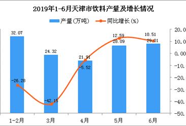2019年1-6月天津市饮料产量为135.38万吨 同比下降15.35%