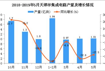 2019年1-5月天津市集成电路产量为4.8亿块 同比下降29.8%