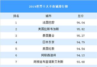 2019世界十大不夜城排行榜